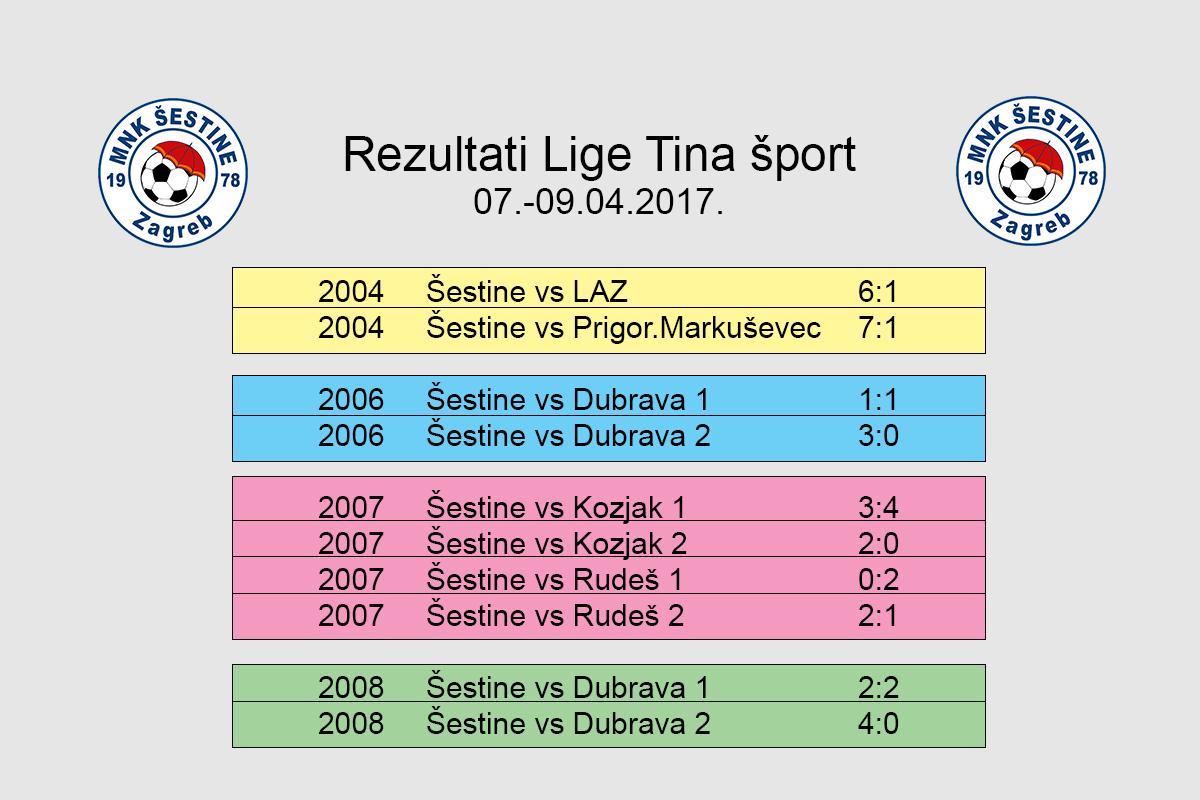 Rezultati TINA 2017
